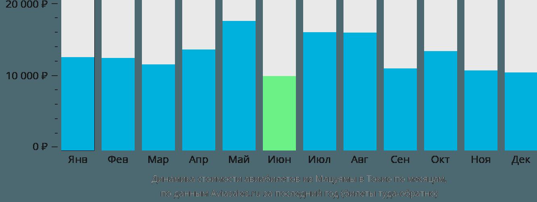 Динамика стоимости авиабилетов из Мацуямы в Токио по месяцам