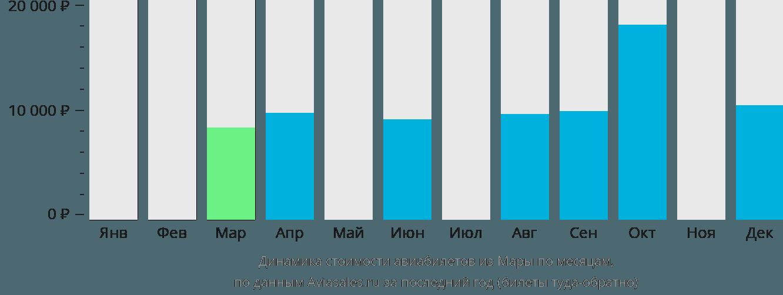 Динамика стоимости авиабилетов из Мары по месяцам