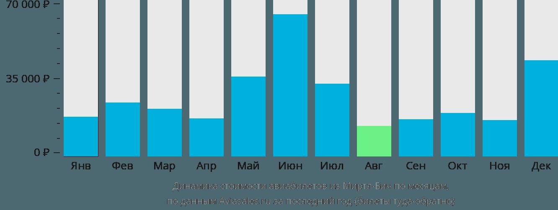 Динамика стоимости авиабилетов из Миртл-Бича по месяцам