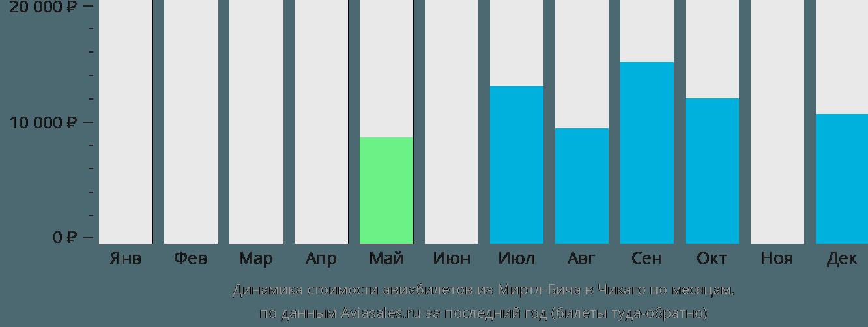 Динамика стоимости авиабилетов из Миртл-Бича в Чикаго по месяцам