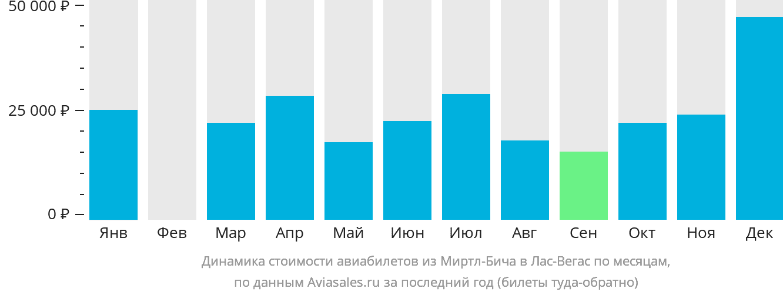 Динамика стоимости авиабилетов из Миртл-Бича в Лас-Вегас по месяцам