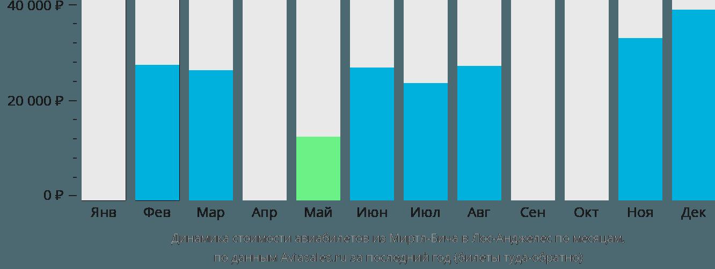 Динамика стоимости авиабилетов из Миртл-Бича в Лос-Анджелес по месяцам