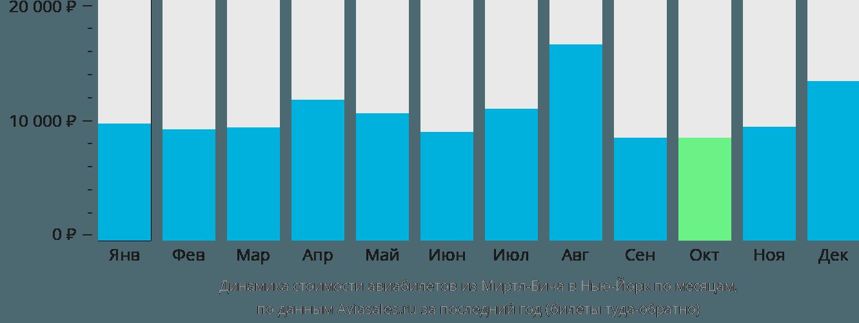 Динамика стоимости авиабилетов из Миртл-Бича в Нью-Йорк по месяцам