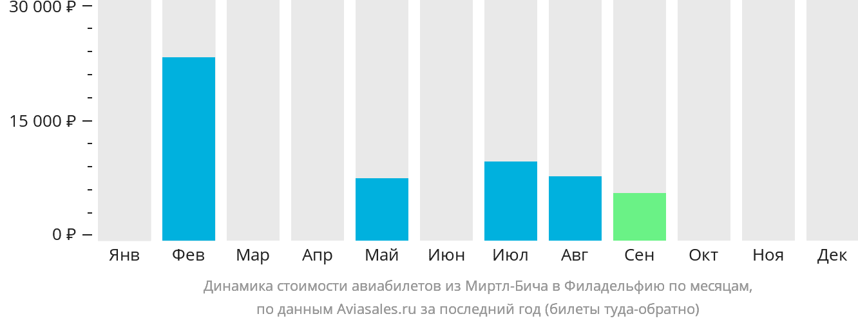 Динамика стоимости авиабилетов из Миртл-Бича в Филадельфию по месяцам