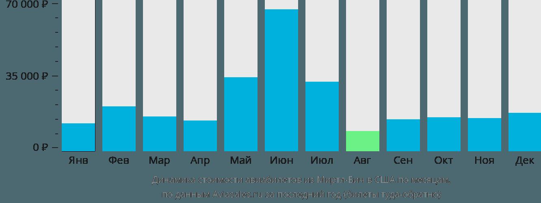 Динамика стоимости авиабилетов из Миртл-Бич в США по месяцам
