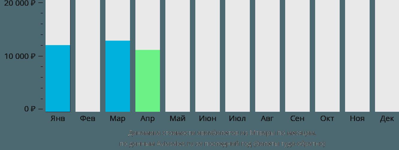 Динамика стоимости авиабилетов из Мтвары по месяцам