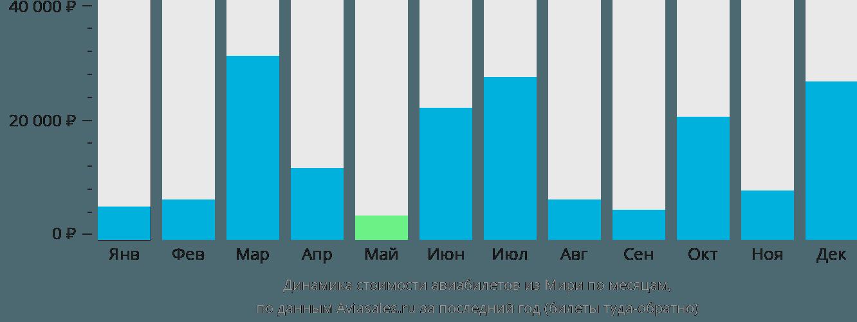 Динамика стоимости авиабилетов из Мири по месяцам