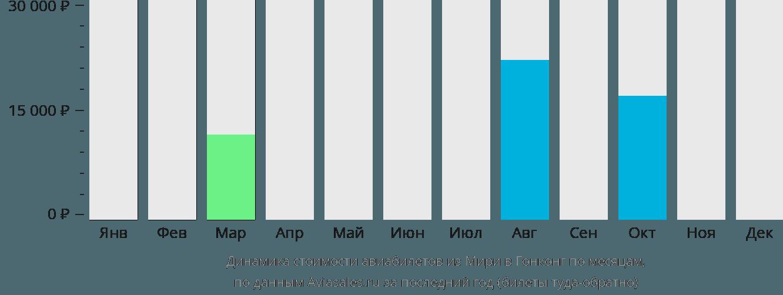 Динамика стоимости авиабилетов из Мири в Гонконг по месяцам