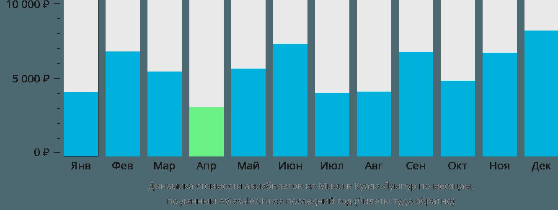 Динамика стоимости авиабилетов из Мири в Куала-Лумпур по месяцам