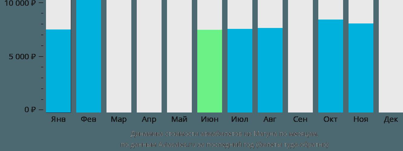 Динамика стоимости авиабилетов из Магуна по месяцам