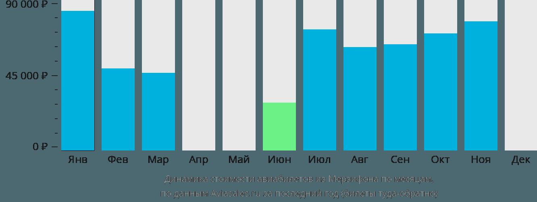 Динамика стоимости авиабилетов из Мерзифона по месяцам