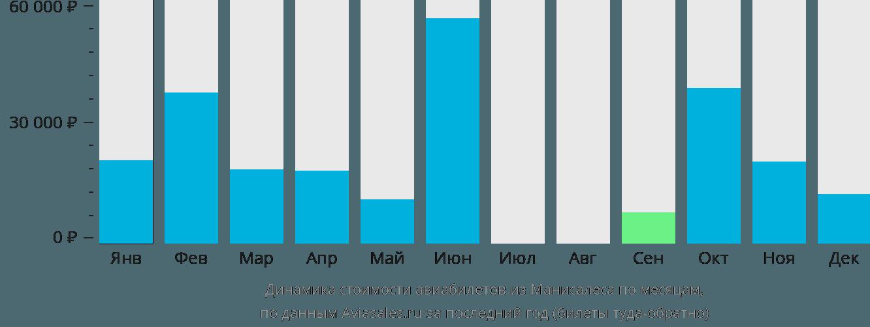 Динамика стоимости авиабилетов из Манисалеса по месяцам