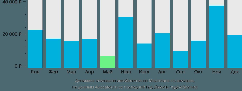 Динамика стоимости авиабилетов из Масатлана по месяцам