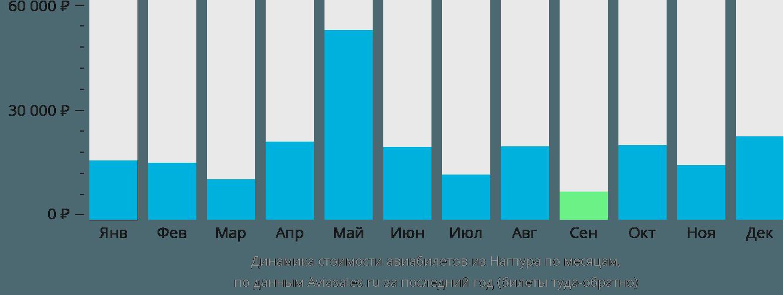 Динамика стоимости авиабилетов из Нагпура по месяцам