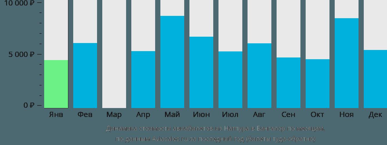 Динамика стоимости авиабилетов из Нагпура в Бангалор по месяцам