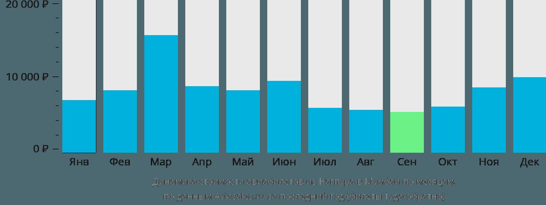 Динамика стоимости авиабилетов из Нагпура в Мумбаи по месяцам