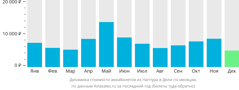 Динамика стоимости авиабилетов из Нагпура в Дели по месяцам