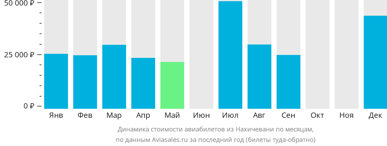 Динамика стоимости авиабилетов из Нахичевани по месяцам
