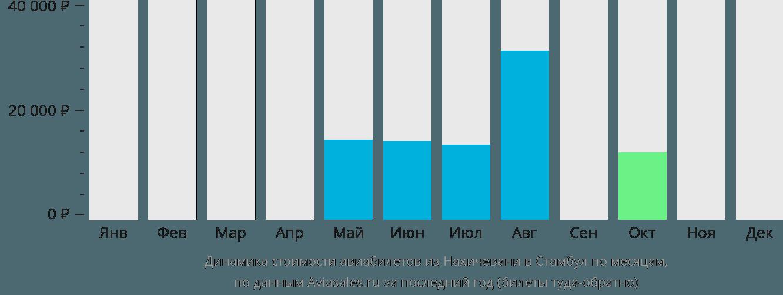 Динамика стоимости авиабилетов из Нахичевани в Стамбул по месяцам