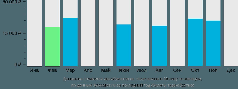Динамика стоимости авиабилетов из Нахичевани в Москву по месяцам