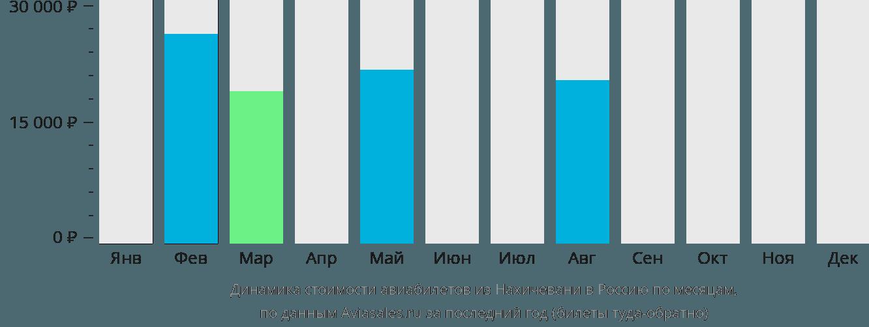 Динамика стоимости авиабилетов из Нахичевани в Россию по месяцам