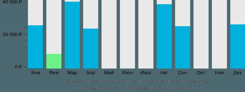 Динамика стоимости авиабилетов из Нахичевани в Турцию по месяцам