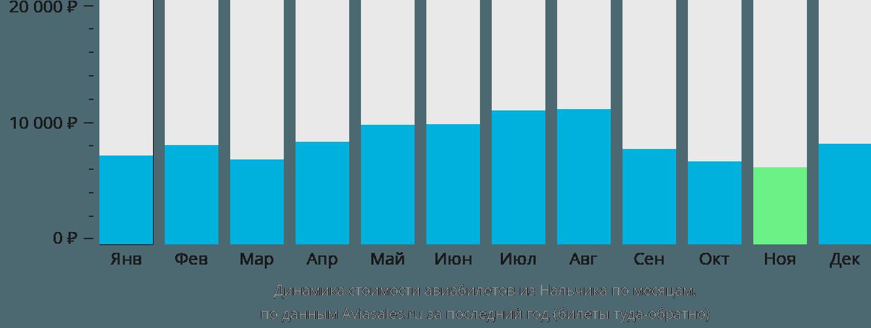 Динамика стоимости авиабилетов из Нальчика по месяцам