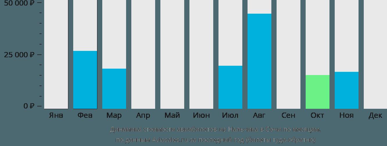 Динамика стоимости авиабилетов из Нальчика в Сочи  по месяцам