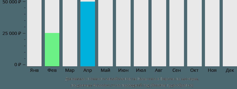 Динамика стоимости авиабилетов из Нальчика в Берлин по месяцам