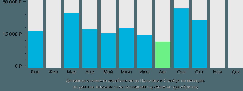 Динамика стоимости авиабилетов из Нальчика в Стамбул по месяцам