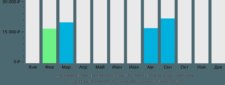 Динамика стоимости авиабилетов из Нальчика в Калининград по месяцам