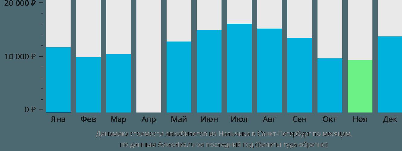 Динамика стоимости авиабилетов из Нальчика в Санкт-Петербург по месяцам