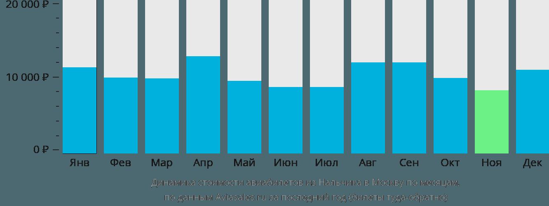 Динамика стоимости авиабилетов из Нальчика в Москву по месяцам