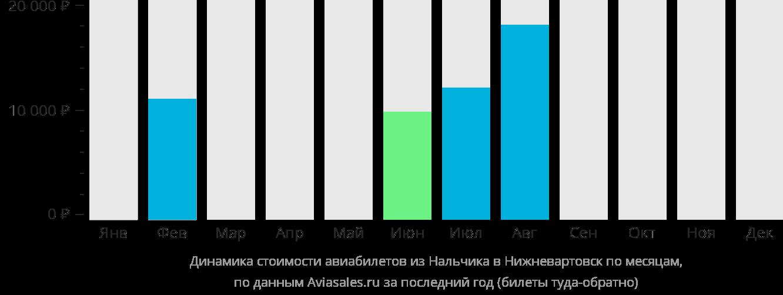 Динамика стоимости авиабилетов из Нальчика в Нижневартовск по месяцам