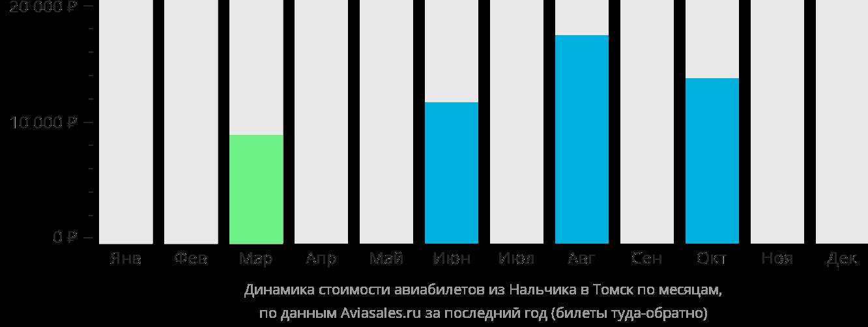 Динамика стоимости авиабилетов из Нальчика в Томск по месяцам