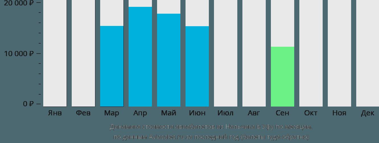 Динамика стоимости авиабилетов из Нальчика в Уфу по месяцам