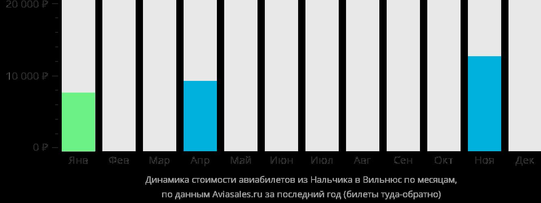 Динамика стоимости авиабилетов из Нальчика в Вильнюс по месяцам
