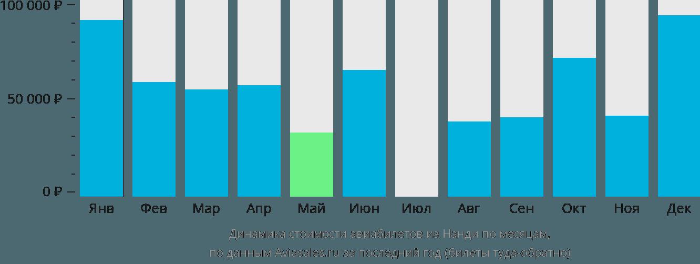 Динамика стоимости авиабилетов из Нанди по месяцам