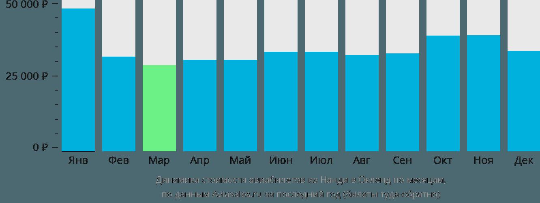 Динамика стоимости авиабилетов из Нанди в Окленд по месяцам