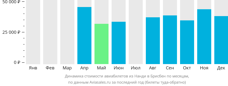 Динамика стоимости авиабилетов из Нанди в Брисбен по месяцам