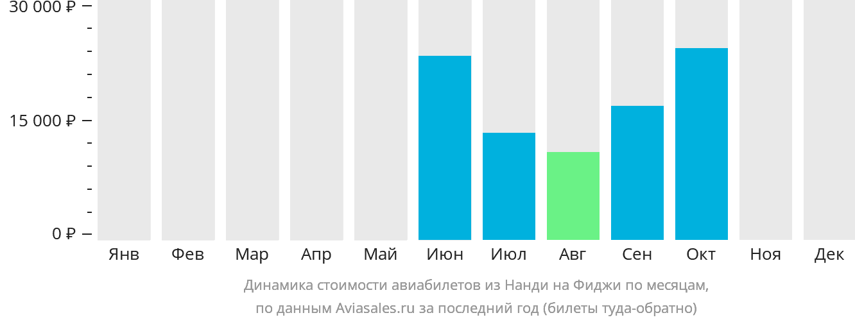 Динамика стоимости авиабилетов из Нанди на Фиджи по месяцам