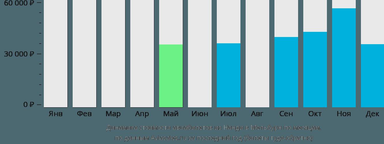 Динамика стоимости авиабилетов из Нанди в Мельбурн по месяцам