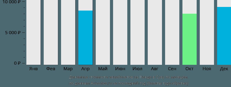 Динамика стоимости авиабилетов из Нанди в Суву по месяцам