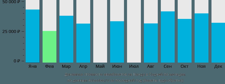 Динамика стоимости авиабилетов из Нанди в Сидней по месяцам