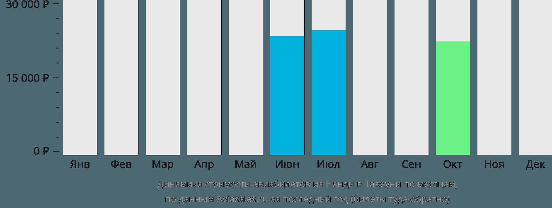 Динамика стоимости авиабилетов из Нанди в Тавеуни по месяцам