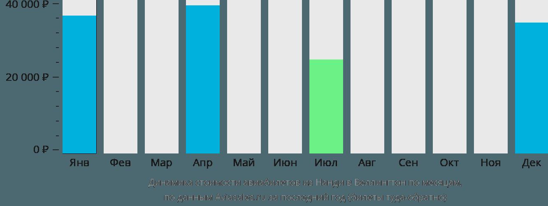 Динамика стоимости авиабилетов из Нанди в Веллингтон по месяцам