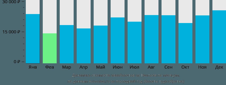 Динамика стоимости авиабилетов из Неаполя по месяцам