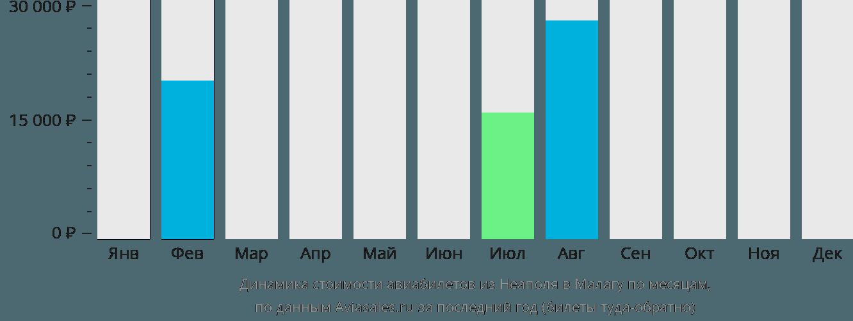 Динамика стоимости авиабилетов из Неаполя в Малагу по месяцам