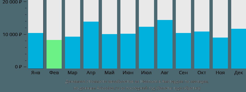 Динамика стоимости авиабилетов из Неаполя в Амстердам по месяцам