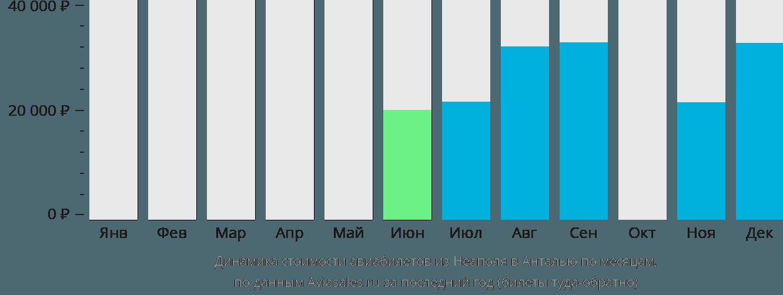Динамика стоимости авиабилетов из Неаполя в Анталью по месяцам